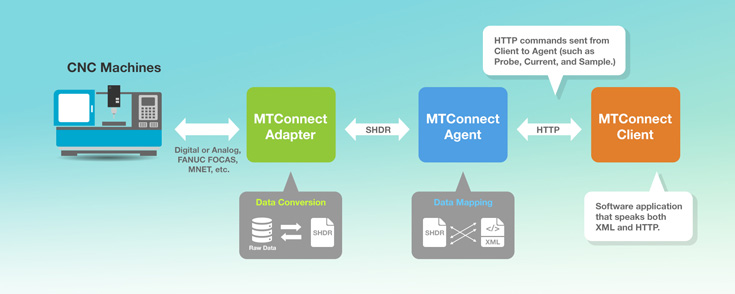 Unify OT Data with MTConnect