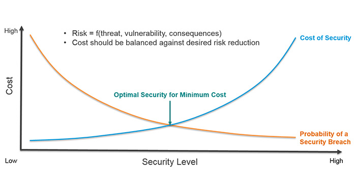 071_01_security-vs-cost.jpg