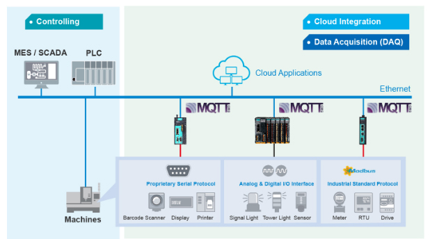 Embedded traffic monitoring and diagnostic information functions