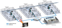 Securing Gas Transfer Stations Against Cyberattacks